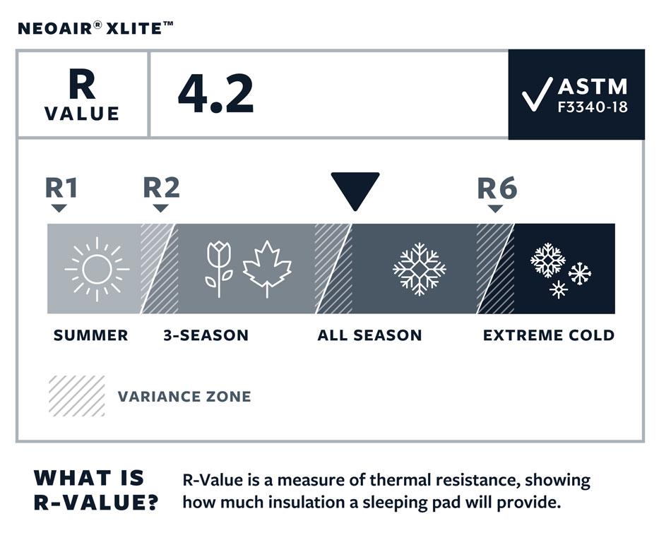 współczynnik izolacji R-Value dla materaca turystycznego neoair xlite